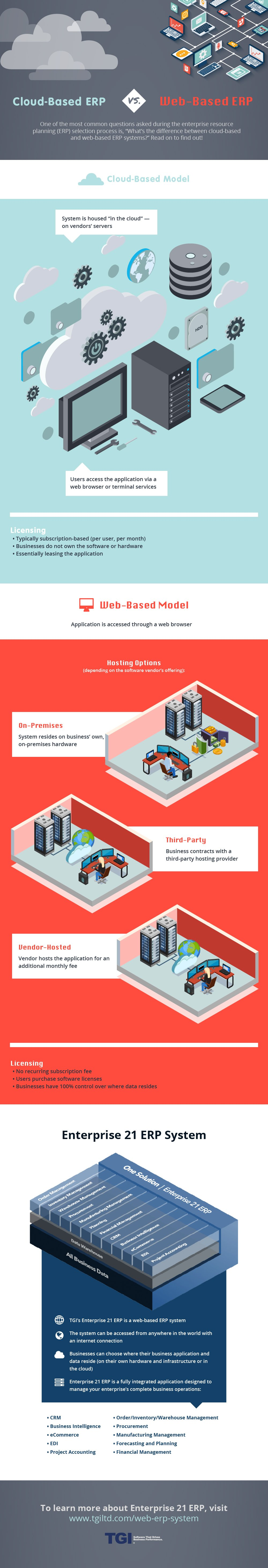 TGI Cloud vs Web Based ERP Infographic