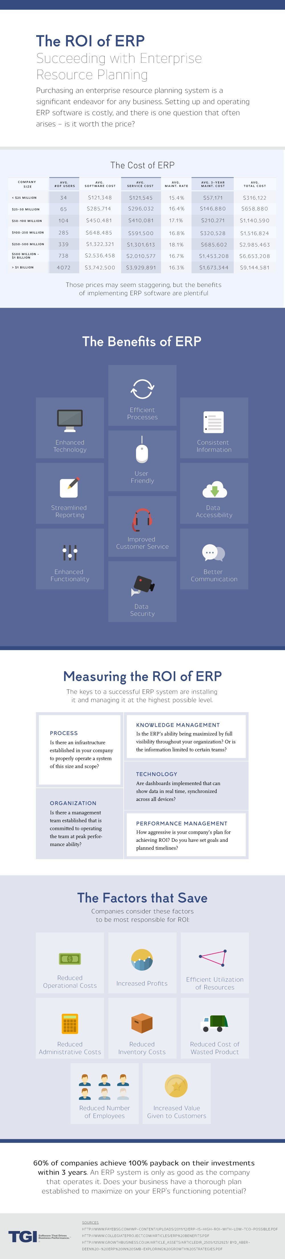 The ROI of ERP
